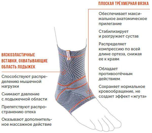 Ортез на голеностопный сустав в ярославле 5